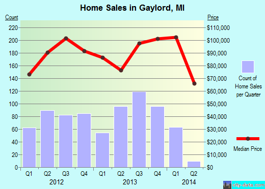 Gaylord,MI real estate house value index trend