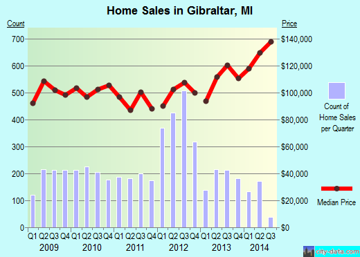 Gibraltar,MI real estate house value index trend