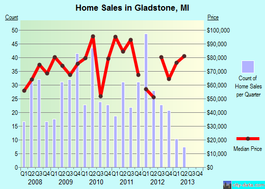 Gladstone,MI real estate house value index trend