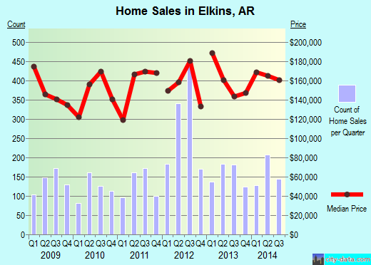 Elkins,AR real estate house value index trend