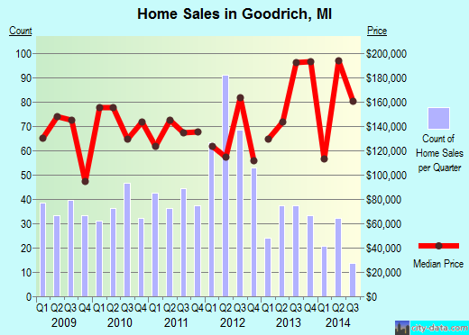 Goodrich,MI real estate house value index trend