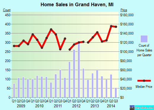 Grand Haven,MI real estate house value index trend