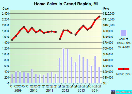 Grand Rapids,MI real estate house value index trend
