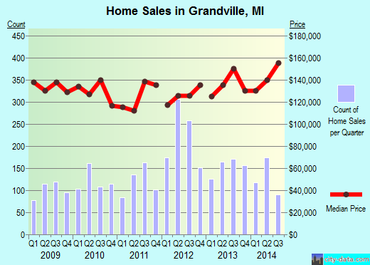 Grandville,MI real estate house value index trend