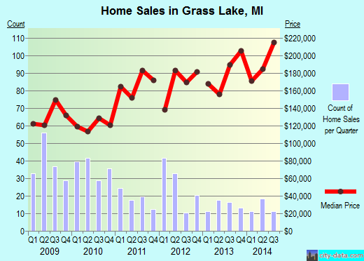 Grass Lake,MI real estate house value index trend