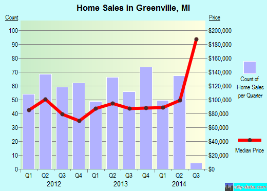 Greenville,MI real estate house value index trend