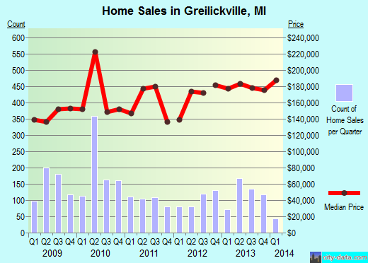 Greilickville,MI real estate house value index trend