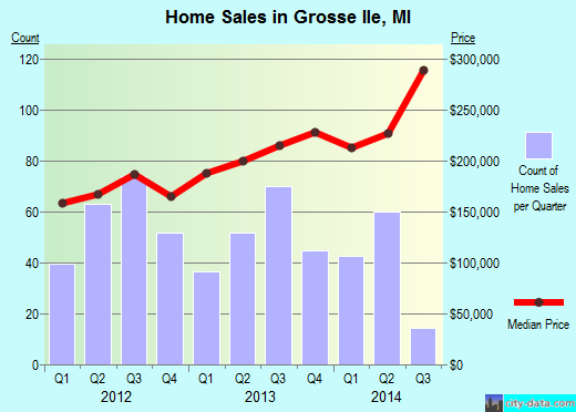 Grosse Ile,MI real estate house value index trend