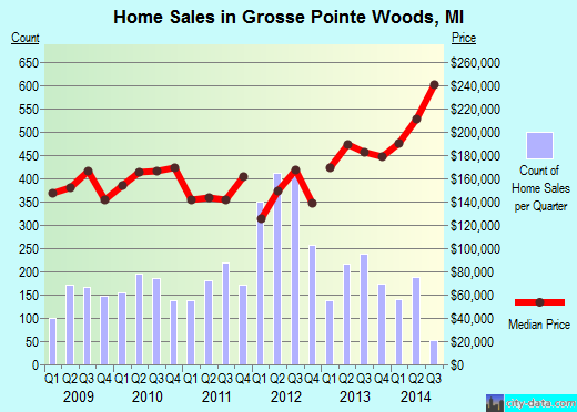 Grosse Pointe Woods,MI real estate house value index trend