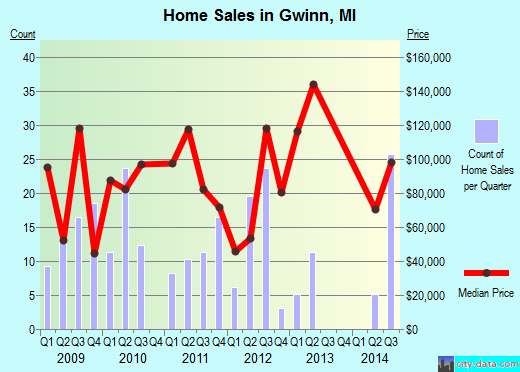 Gwinn,MI real estate house value index trend
