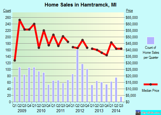 Hamtramck,MI index of house prices