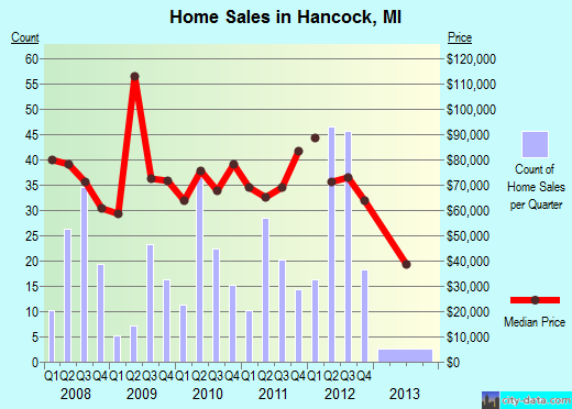 Hancock,MI real estate house value index trend