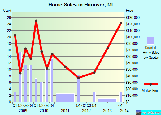 Hanover,MI real estate house value index trend