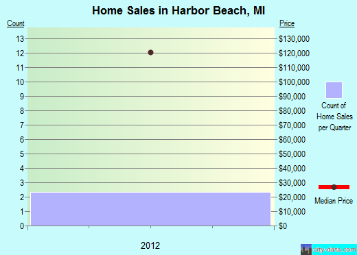 Harbor Beach,MI real estate house value index trend