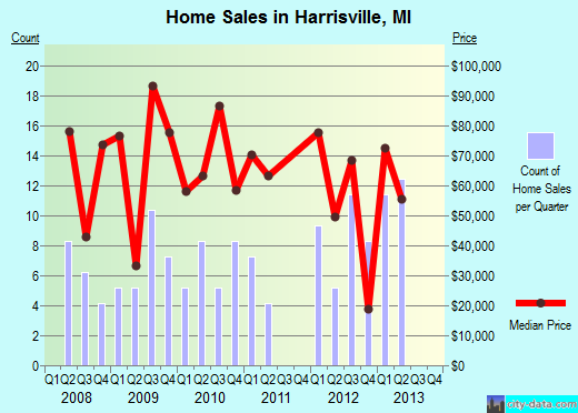 Harrisville,MI real estate house value index trend