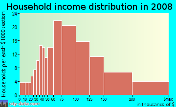 Household income distribution in 2009 in Old Seward in Anchorage neighborhood in AK