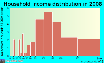 Household income distribution in 2009 in Southeast in Aurora neighborhood in CO