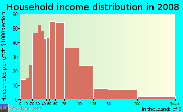 Household income distribution in 2009 in Rustic Hills in Colorado Springs neighborhood in CO
