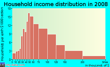 Household income distribution in 2009 in Arrowhead in Montgomery neighborhood in AL