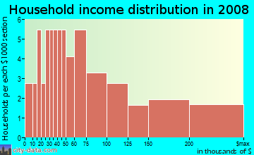 Household income distribution in 2009 in Lake of the Pines in Boulder neighborhood in CO