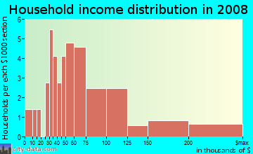 Household income distribution in 2009 in Hazeltine Heights in Henderson neighborhood in CO