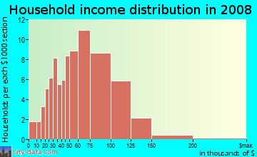 Household income distribution in 2009 in Woodglen in Denver neighborhood in CO