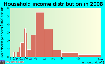 Household income distribution in 2009 in Thornton Meadows in Denver neighborhood in CO