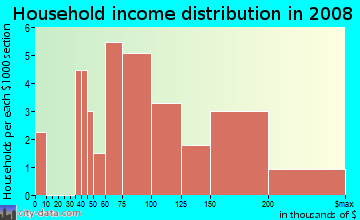 Household income distribution in 2009 in The Settlement at Hunters Glen in Denver neighborhood in CO