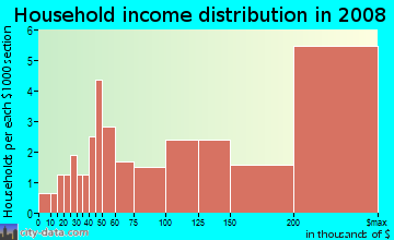 Household income distribution in 2009 in Kings Highway North Historic District in Westport neighborhood in CT