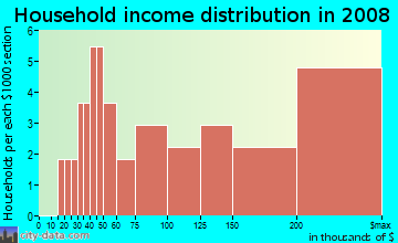 Household income distribution in 2009 in Hale Court in Westport neighborhood in CT
