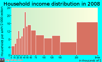 Household income distribution in 2009 in Saugatuck in Westport neighborhood in CT