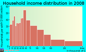 Household income distribution in 2009 in Ridgeway in Stamford neighborhood in CT