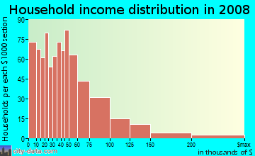 Household income distribution in 2009 in West Side in Stamford neighborhood in CT