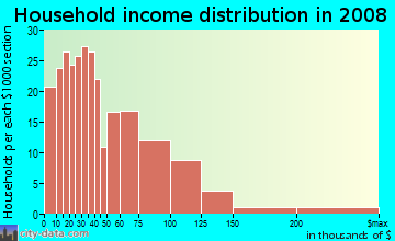 Household income distribution in 2009 in Beaver Hills in New Haven neighborhood in CT