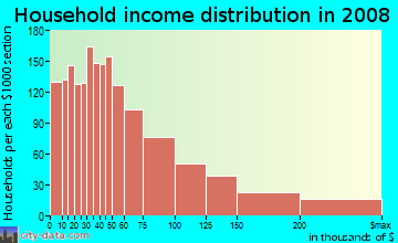 Household income distribution in 2009 in Brightwood Park in Washington neighborhood in DC