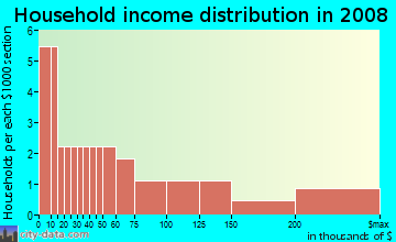 Household income distribution in 2009 in Mall in Washington neighborhood in DC