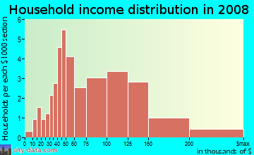 Household income distribution in 2009 in Channin in Wilmington neighborhood in DE