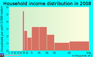 Household income distribution in 2009 in Keystone Estates in Odessa neighborhood in FL