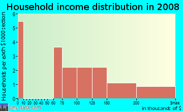 Household income distribution in 2009 in Lake Brooker Village in Lutz neighborhood in FL