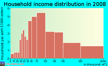 Household income distribution in 2009 in Arbor Greene in Tampa neighborhood in FL