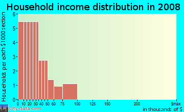 Household income distribution in 2009 in Ashlin Estates in Plant City neighborhood in FL