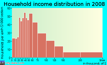 Household income distribution in 2009 in Bayshore Beautiful in Tampa neighborhood in FL