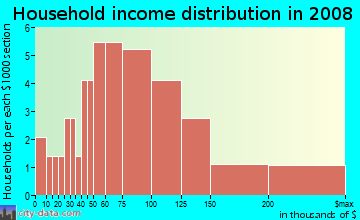 Household income distribution in 2009 in Villa Rosa in Lutz neighborhood in FL