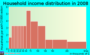 Household income distribution in 2009 in Crossover Heights in Fayetteville neighborhood in AR