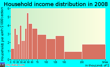 Household income distribution in 2009 in Kensington Park in Naples neighborhood in FL