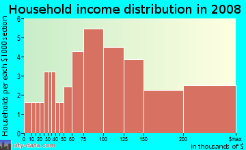 Household income distribution in 2009 in Craig Groves in Orlando neighborhood in FL