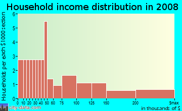 Household income distribution in 2009 in International Parkway Business Center in Sanford neighborhood in FL