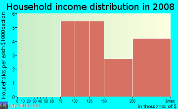 Household income distribution in 2009 in Lake Burden in Windermere neighborhood in FL