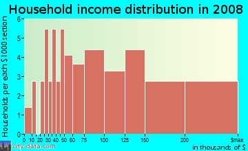 Household income distribution in 2009 in Marbrisa in Vero Beach neighborhood in FL
