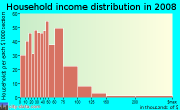 Household income distribution in 2009 in Driftwood in Hollywood neighborhood in FL